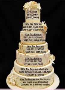 Tax Brackets as a Tier Cake